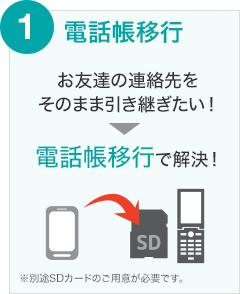 1 電話帳移行 お友達の連絡先をそのまま引き継ぎたい! → 電話帳移行で解決! ※別途SDカードのご用意が必要です。