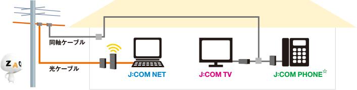回線 jcom 光